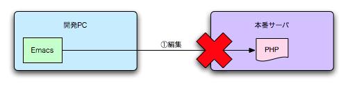 図5 開発プロセス3
