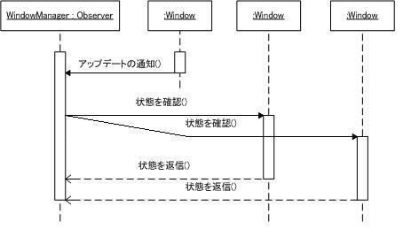 [シーケンス図]Mediator